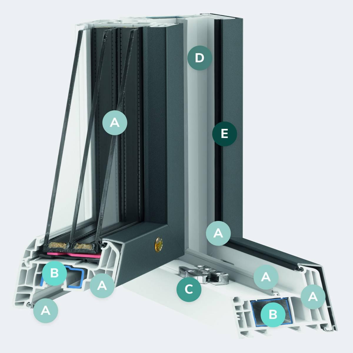 Caractéristiques du modèle Porte Fenêtre PVC / Aluminium TPA84