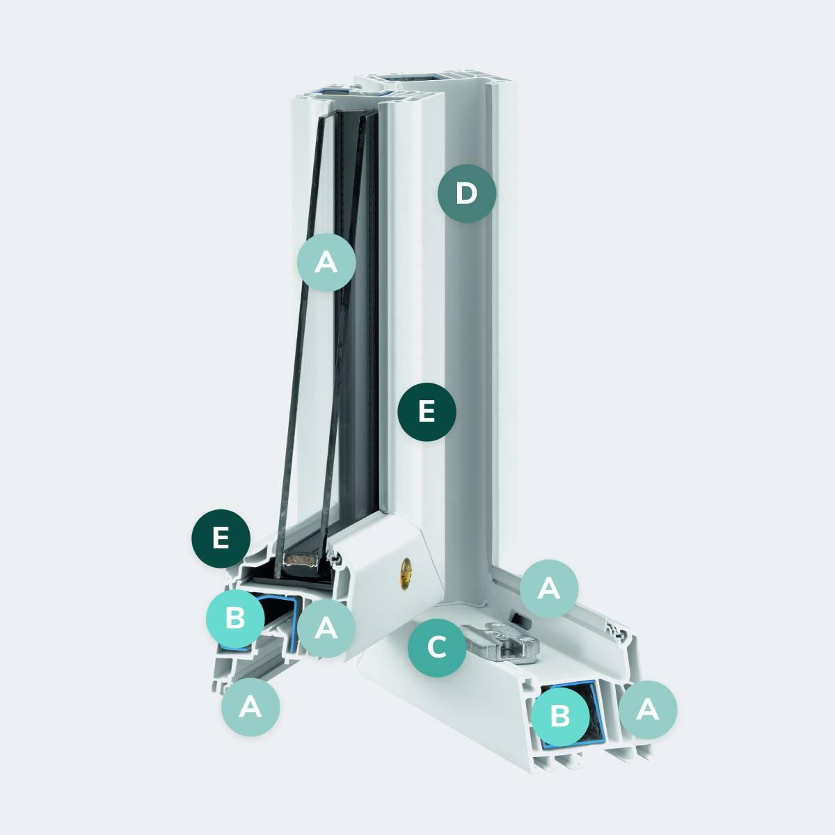 Caractéristiques du modèle Fenêtre PVC Résidence