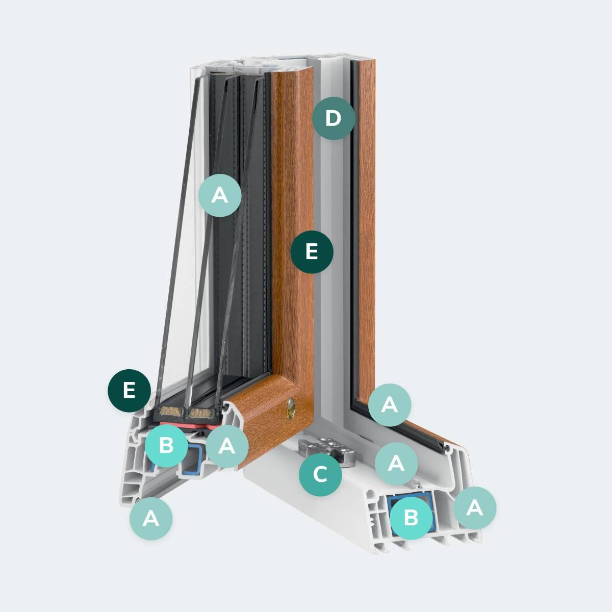 Caractéristiques du modèle Porte Fenêtre PVC T84