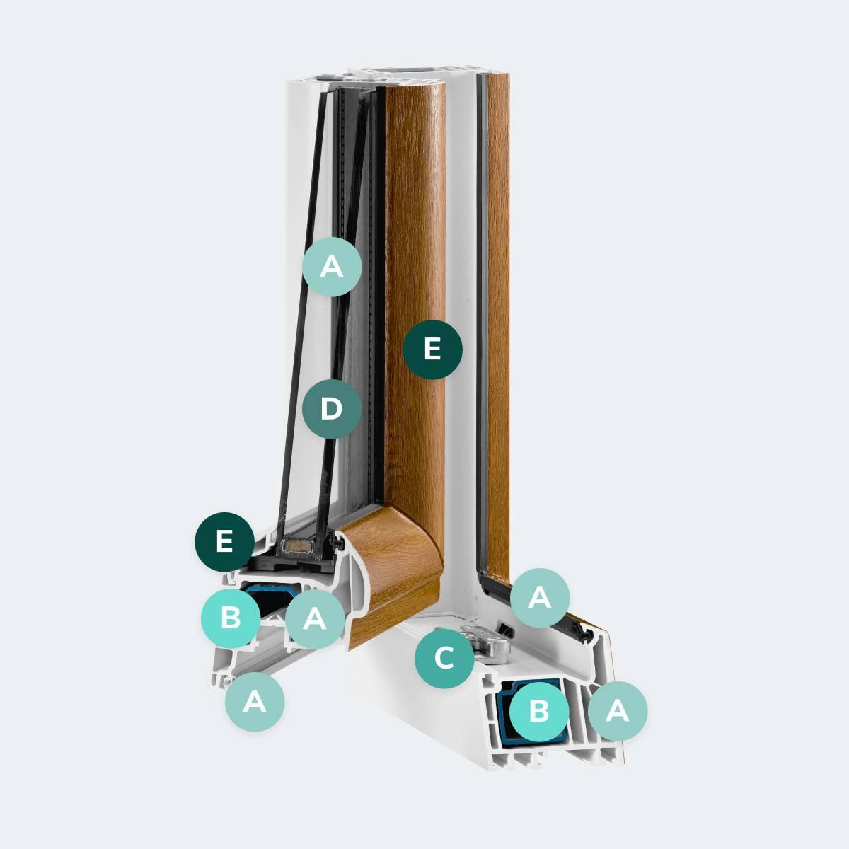 Caractéristiques du modèle Fenêtre PVC T70